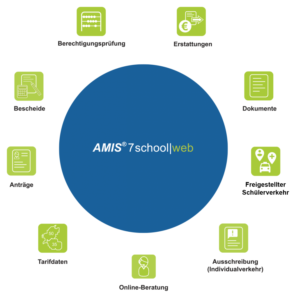 AMIS®7school web - Anbindung per Webservices